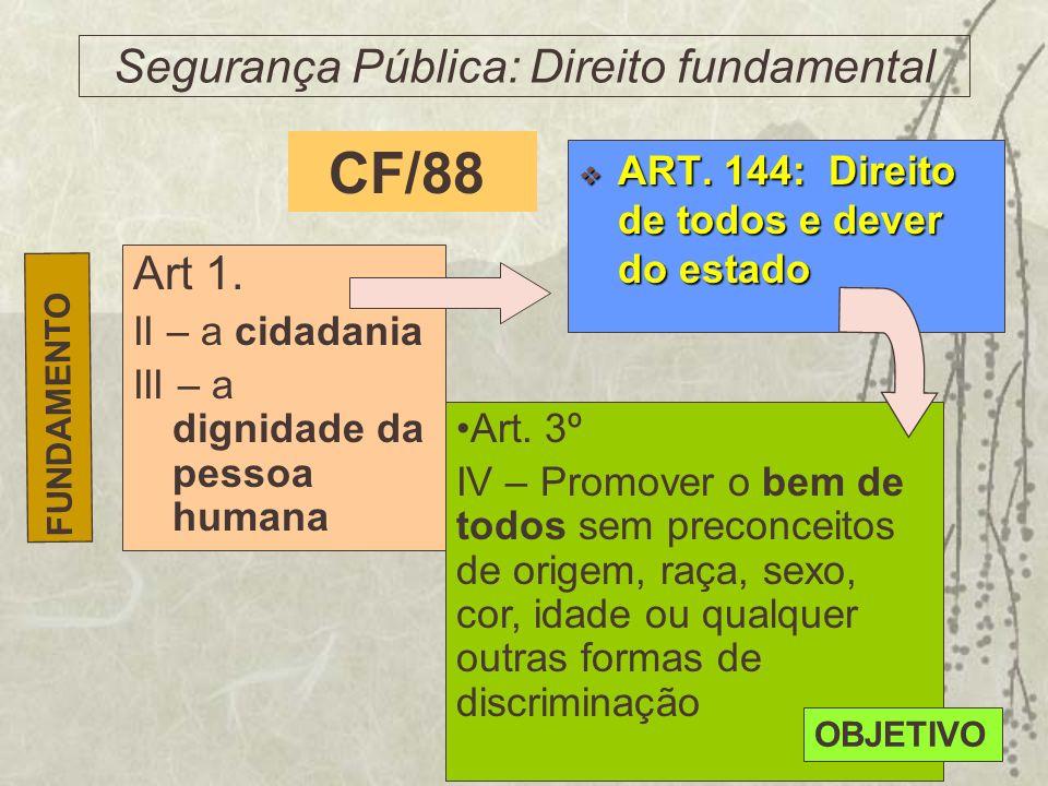 Segurança Pública: Direito fundamental Art 1. II – a cidadania III – a dignidade da pessoa humana ART. 144: Direito de todos e dever do estado ART. 14