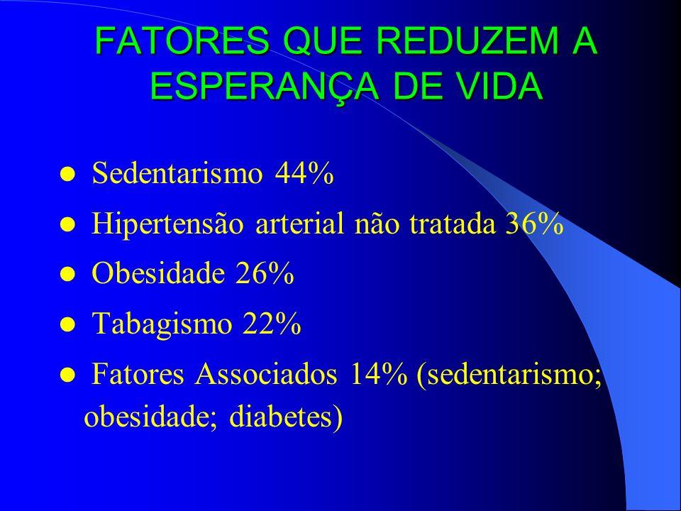 FATORES QUE REDUZEM A ESPERANÇA DE VIDA Sedentarismo 44% Hipertensão arterial não tratada 36% Obesidade 26% Tabagismo 22% Fatores Associados 14% (sedentarismo; obesidade; diabetes)