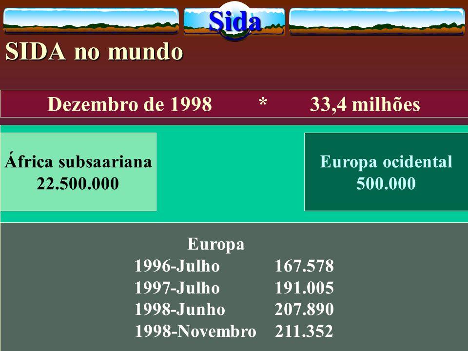 SIDA no mundo Dezembro de 1998 * 33,4 milhões África subsaariana 22.500.000 Europa ocidental 500.000 Europa 1996 1996-Julho167.578 1997 1997-Julho 191.005 1998 1998-Junho 207.890 1998-Novembro211.352Sida