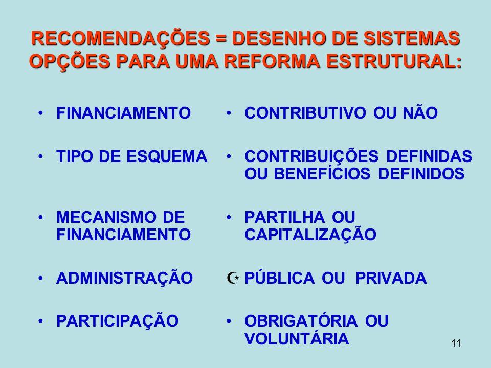 11 FINANCIAMENTO TIPO DE ESQUEMA MECANISMO DE FINANCIAMENTO ADMINISTRAÇÃO PARTICIPAÇÃO CONTRIBUTIVO OU NÃO CONTRIBUIÇÕES DEFINIDAS OU BENEFÍCIOS DEFINIDOS PARTILHA OU CAPITALIZAÇÃO ZPÚBLICA OU PRIVADA OBRIGATÓRIA OU VOLUNTÁRIA RECOMENDAÇÕES = DESENHO DE SISTEMAS OPÇÕES PARA UMA REFORMA ESTRUTURAL: