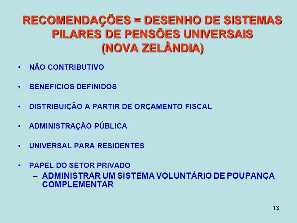 13 RECOMENDAÇÕES = DESENHO DE SISTEMAS PILARES DE PENSÕES UNIVERSAIS (NOVA ZELÂNDIA) NÃO CONTRIBUTIVO BENEFICIOS DEFINIDOS DISTRIBUIÇÃO A PARTIR DE ORÇAMENTO FISCAL ADMINISTRAÇÃO PÚBLICA UNIVERSAL PARA RESIDENTES PAPEL DO SETOR PRIVADO –ADMINISTRAR UM SISTEMA VOLUNTÁRIO DE POUPANÇA COMPLEMENTAR
