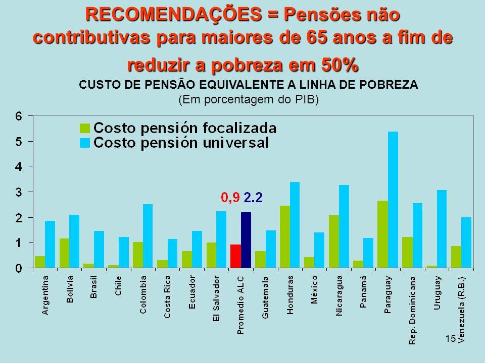 15 RECOMENDAÇÕES = Pensões não contributivas para maiores de 65 anos a fim de reduzir a pobreza em 50% CUSTO DE PENSÃO EQUIVALENTE A LINHA DE POBREZA (Em porcentagem do PIB)