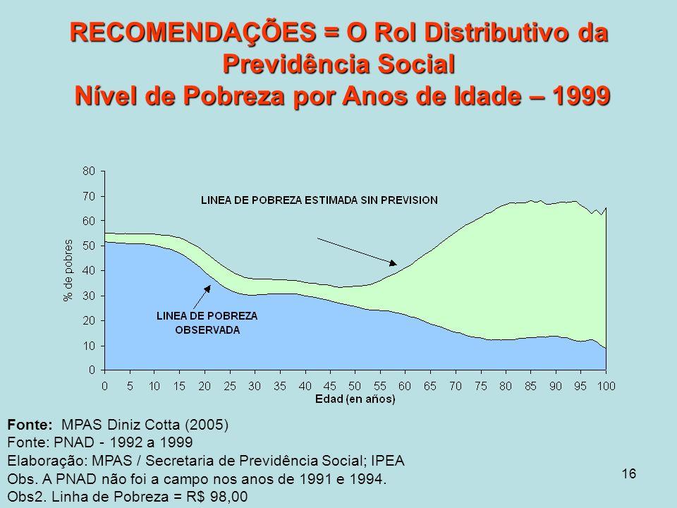 16 RECOMENDAÇÕES = O Rol Distributivo da Previdência Social Nível de Pobreza por Anos de Idade – 1999 Fonte: MPAS Diniz Cotta (2005) Fonte: PNAD - 1992 a 1999 Elaboração: MPAS / Secretaria de Previdência Social; IPEA Obs.