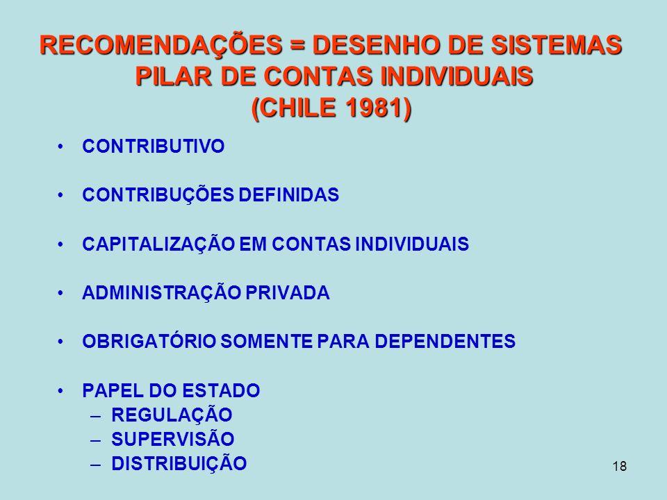 18 RECOMENDAÇÕES = DESENHO DE SISTEMAS PILAR DE CONTAS INDIVIDUAIS (CHILE 1981) CONTRIBUTIVO CONTRIBUÇÕES DEFINIDAS CAPITALIZAÇÃO EM CONTAS INDIVIDUAIS ADMINISTRAÇÃO PRIVADA OBRIGATÓRIO SOMENTE PARA DEPENDENTES PAPEL DO ESTADO –REGULAÇÃO –SUPERVISÃO –DISTRIBUIÇÃO