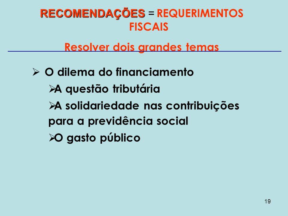 19 RECOMENDAÇÕES RECOMENDAÇÕES = REQUERIMENTOS FISCAIS Resolver dois grandes temas O dilema do financiamento A questão tributária A solidariedade nas contribuições para a previdência social O gasto público
