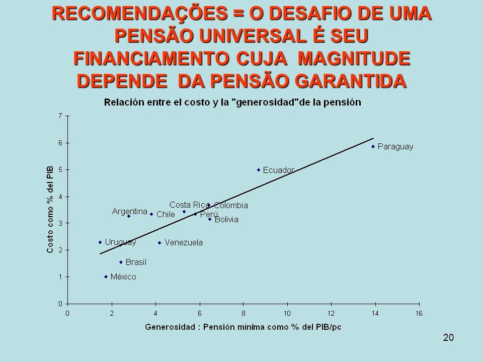 20 RECOMENDAÇÕES = O DESAFIO DE UMA PENSÃO UNIVERSAL É SEU FINANCIAMENTO CUJA MAGNITUDE DEPENDE DA PENSÃO GARANTIDA