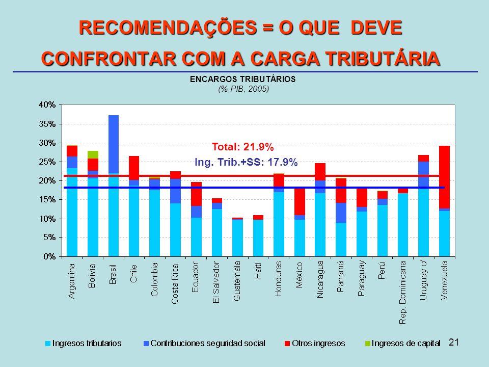 21 RECOMENDAÇÕES = O QUE DEVE CONFRONTAR COM A CARGA TRIBUTÁRIA ENCARGOS TRIBUTÁRIOS (% PIB, 2005) Ing.