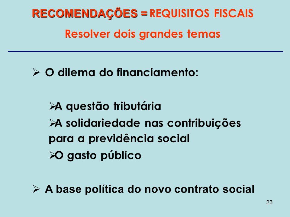 23 RECOMENDAÇÕES = RECOMENDAÇÕES = REQUISITOS FISCAIS Resolver dois grandes temas O dilema do financiamento: A questão tributária A solidariedade nas contribuições para a previdência social O gasto público A base política do novo contrato social