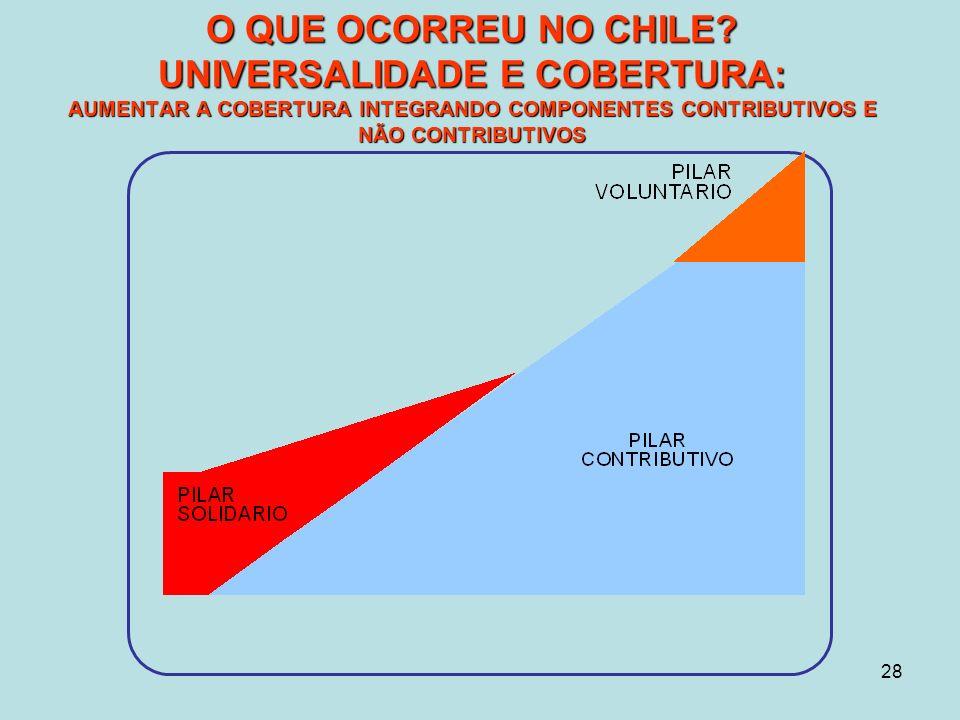 28 O QUE OCORREU NO CHILE.