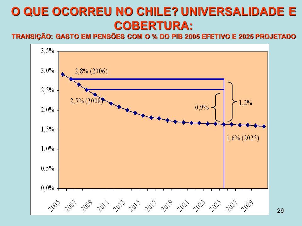 29 O QUE OCORREU NO CHILE UNIVERSALIDADE E COBERTURA: TRANSIÇÃO: GASTO EM PENSÕES COM O % DO PIB 2005 EFETIVO E 2025 PROJETADO O QUE OCORREU NO CHILE.