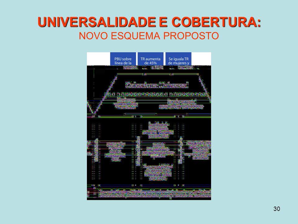 30 UNIVERSALIDADE E COBERTURA: UNIVERSALIDADE E COBERTURA: NOVO ESQUEMA PROPOSTO