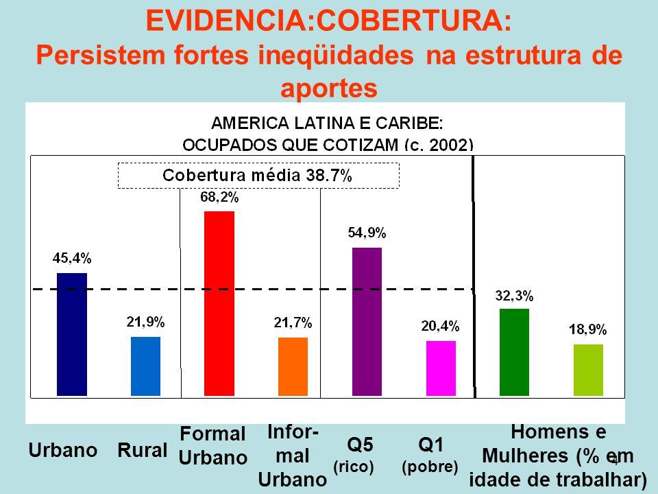 4 UrbanoRural Formal Urbano Infor- mal Urbano Homens e Mulheres (% em idade de trabalhar) Q5 Q1 (rico) (pobre) EVIDENCIA:COBERTURA: Persistem fortes ineqüidades na estrutura de aportes