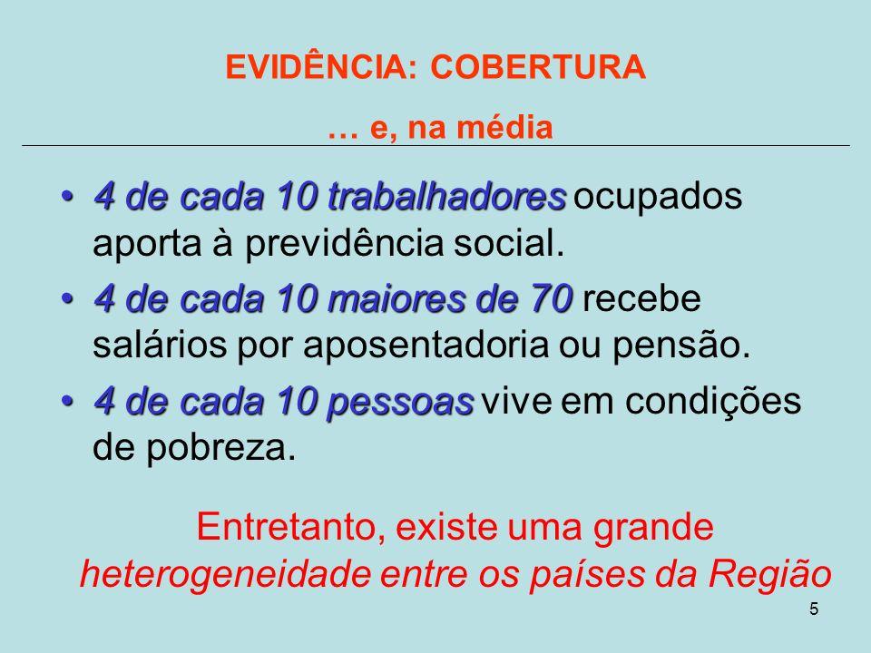 6 EVIDÊNCIA: COBERTURA: Apenas 4 de cada 10 maiores de 70 anos recebe algum benefício América Latina (18 países): cobertura de las pensiones entre los adultos mayores, alrededor de 2002 (En porcentajes)