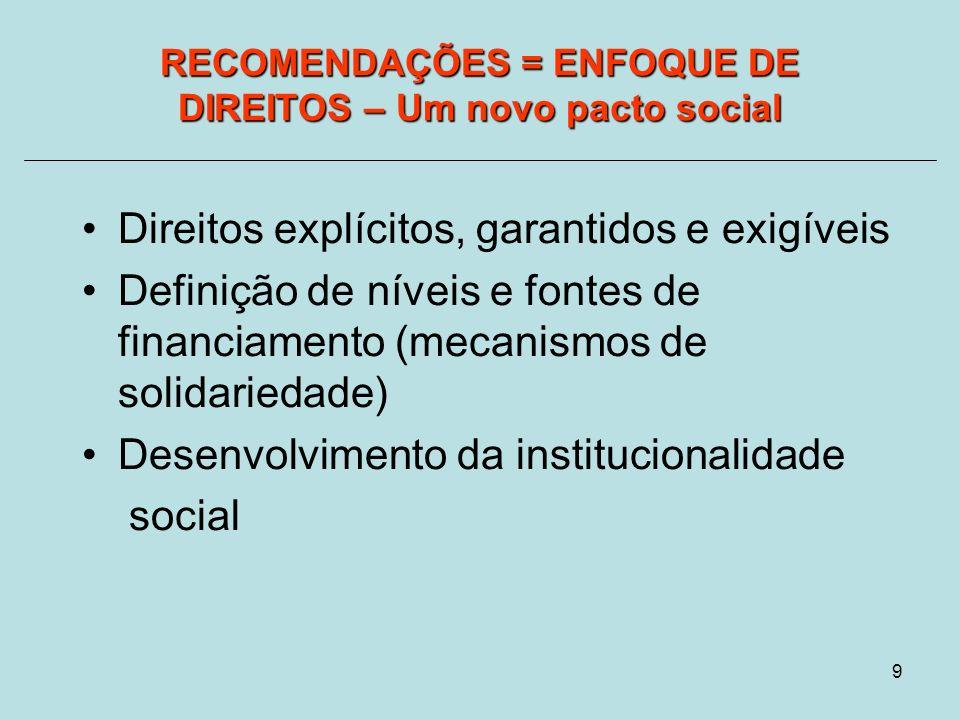 9 Direitos explícitos, garantidos e exigíveis Definição de níveis e fontes de financiamento (mecanismos de solidariedade) Desenvolvimento da institucionalidade social RECOMENDAÇÕES = ENFOQUE DE DIREITOS – Um novo pacto social