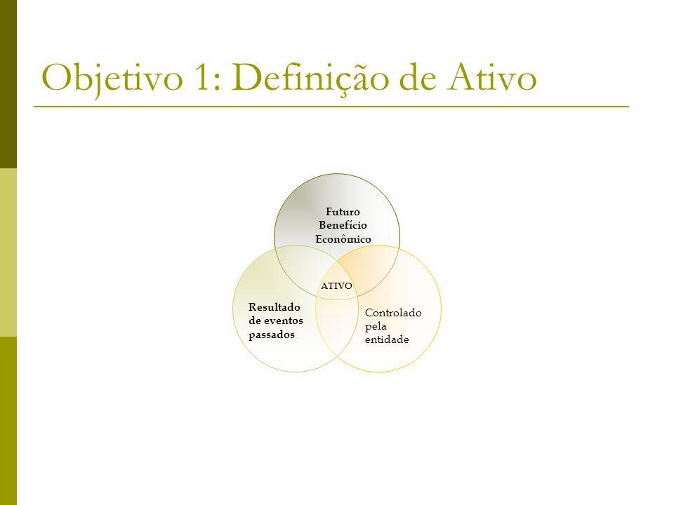 Objetivo 1: Definição de Ativo Futuro Benefício Econômico Controlado pela entidade Resultado de eventos passados ATIVO