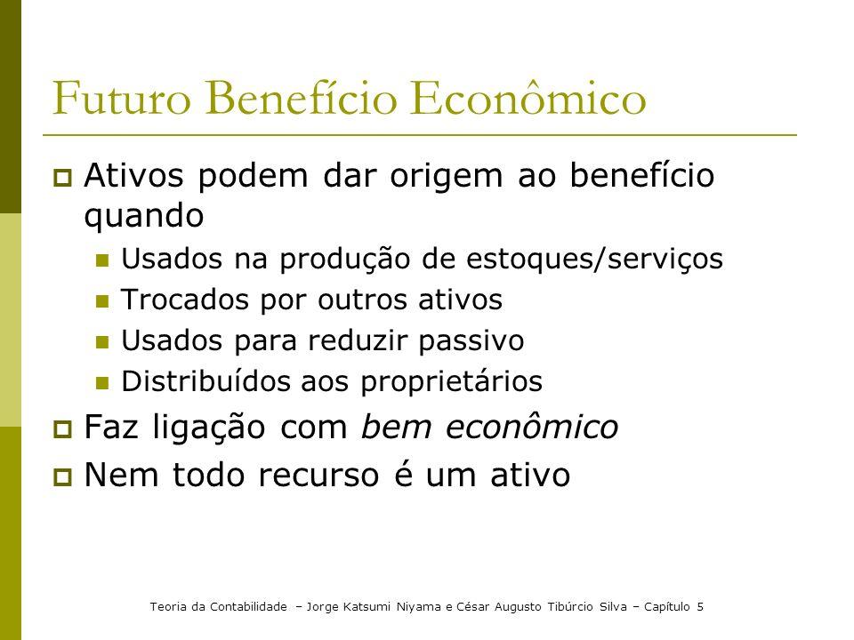 Futuro Benefício Econômico Ativos podem dar origem ao benefício quando Usados na produção de estoques/serviços Trocados por outros ativos Usados para