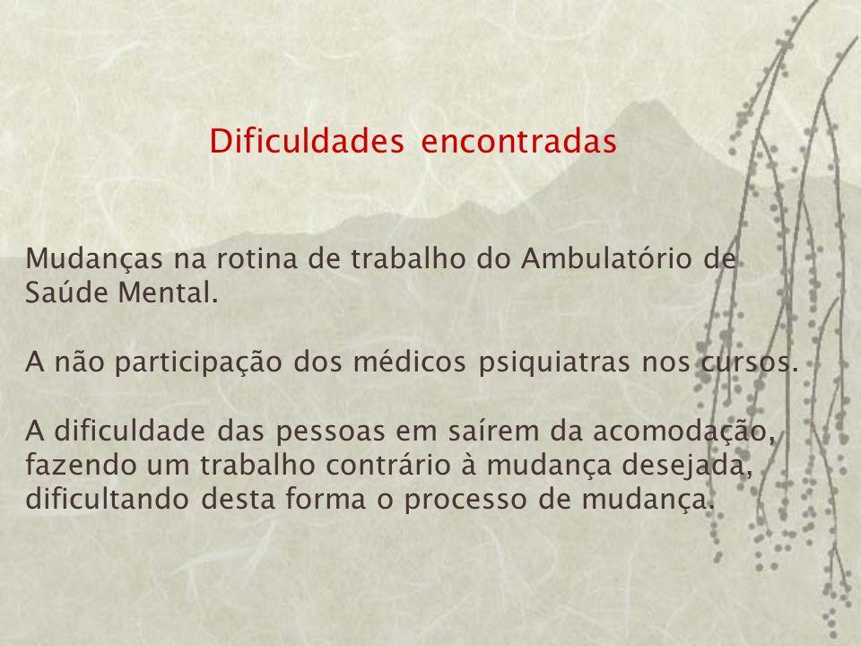 Dificuldades encontradas Mudanças na rotina de trabalho do Ambulatório de Saúde Mental.