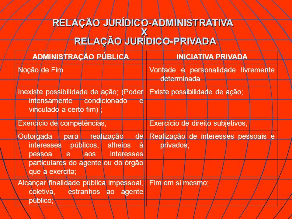 RELAÇÃO JURÍDICO-ADMINISTRATIVA X RELAÇÃO JURÍDICO-PRIVADA ADMINISTRAÇÃO PÚBLICAINICIATIVA PRIVADA Noção de FimVontade e personalidade livremente dete
