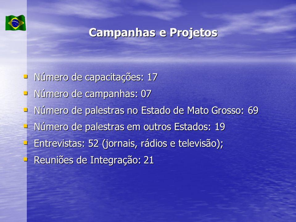 Número de capacitações: 17 Número de capacitações: 17 Número de campanhas: 07 Número de campanhas: 07 Número de palestras no Estado de Mato Grosso: 69 Número de palestras no Estado de Mato Grosso: 69 Número de palestras em outros Estados: 19 Número de palestras em outros Estados: 19 Entrevistas: 52 (jornais, rádios e televisão); Entrevistas: 52 (jornais, rádios e televisão); Reuniões de Integração: 21 Reuniões de Integração: 21 Campanhas e Projetos