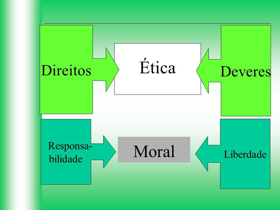 Ética Direitos Deveres Responsa- bilidade Liberdade Moral