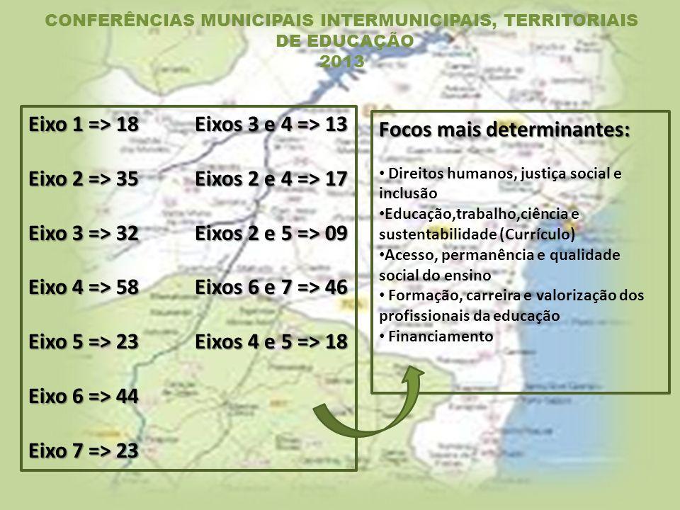 CONFERÊNCIAS MUNICIPAIS INTERMUNICIPAIS, TERRITORIAIS DE EDUCAÇÃO 2013 Eixo 1 => 18 Eixos 3 e 4 => 13 Eixo 2 => 35 Eixos 2 e 4 => 17 Eixo 3 => 32 Eixos 2 e 5 => 09 Eixo 4 => 58 Eixos 6 e 7 => 46 Eixo 5 => 23 Eixos 4 e 5 => 18 Eixo 6 => 44 Eixo 7 => 23 Focos mais determinantes: Direitos humanos, justiça social e inclusão Educação,trabalho,ciência e sustentabilidade (Currículo) Acesso, permanência e qualidade social do ensino Formação, carreira e valorização dos profissionais da educação Financiamento