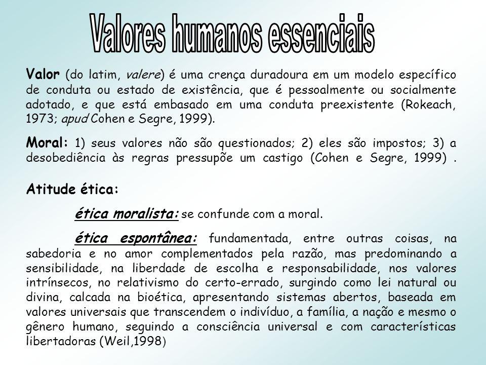 Valor (do latim, valere) é uma crença duradoura em um modelo específico de conduta ou estado de existência, que é pessoalmente ou socialmente adotado, e que está embasado em uma conduta preexistente (Rokeach, 1973; apud Cohen e Segre, 1999).