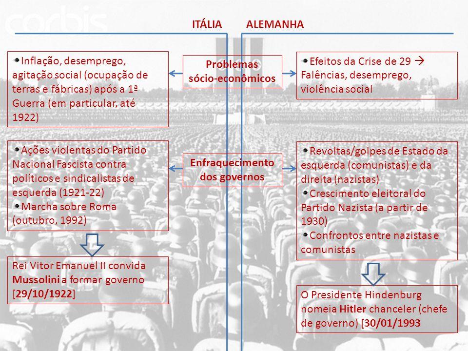 ITÁLIA Supressão de direitos e liberdades: TOTALITARISMO Criação da polícia política Culto e autoridade do Duce Corporativismo FASCISMO [1922-43] Supressão de direitos e liberdades: TOTALITARISMO Reforço da SS e da Gestapo (polícia política) Culto e autoridade do Fuher Racismo NAZISMO [1933-45] ALEMANHA Militarismo/expansionismo DITADURAS Conquista da Etiópia (1936) Intervenção na Guerra Civil Espanhola (1936-39) Invasão da Albânia (1939) Ocupação da Renânia (1936) Intervenção na Guerra Civil Espanhola (1936-39) Anexações territoriais: Áustria, Tchecoslováquia (1938-39) SEGUNDA GUERRA MUNDIAL [1939-1945]