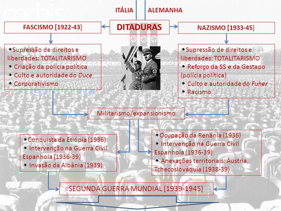 ITÁLIA Supressão de direitos e liberdades: TOTALITARISMO Criação da polícia política Culto e autoridade do Duce Corporativismo FASCISMO [1922-43] Supr