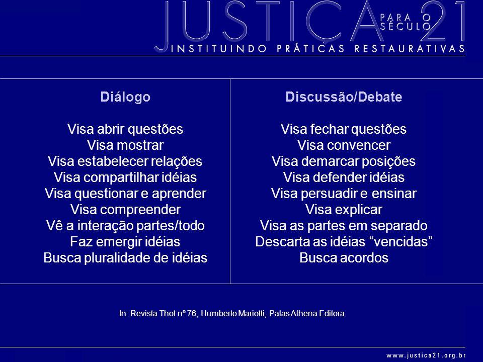 Diálogo Visa abrir questões Visa mostrar Visa estabelecer relações Visa compartilhar idéias Visa questionar e aprender Visa compreender Vê a interação