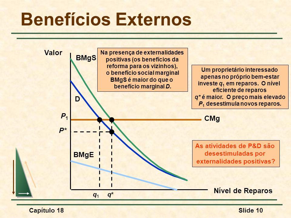 Capítulo 18Slide 10 CMg P1P1 Benefícios Externos Nível de Reparos Valor D As atividades de P&D são desestimuladas por externalidades positivas? q1q1 B