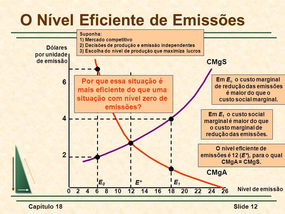 Capítulo 18Slide 12 O Nível Eficiente de Emissões Nível de emissão 2 4 6 Dólares por unidade de emissão 02468101214161820222426 CMgS CMgA E* O nível e