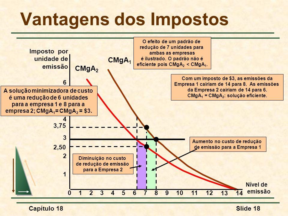 Capítulo 18Slide 18 Diminuição no custo de redução de emissão para a Empresa 2 Aumento no custo de redução de emissão para a Empresa 1 CMgA 1 CMgA 2 V