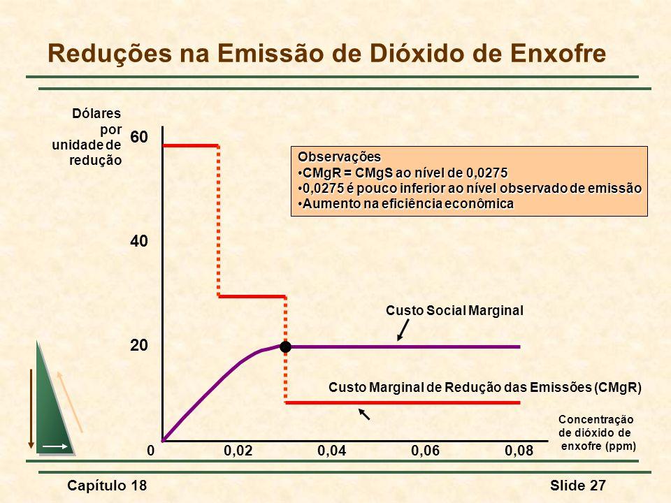 Capítulo 18Slide 27 Reduções na Emissão de Dióxido de Enxofre Concentração de dióxido de enxofre (ppm) 20 40 60 0 Dólares por unidade de redução 0,020