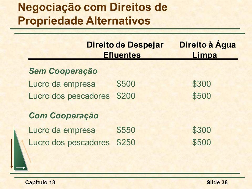 Capítulo 18Slide 38 Negociação com Direitos de Propriedade Alternativos Sem Cooperação Lucro da empresa$500$300 Lucro dos pescadores$200$500 Com Coope