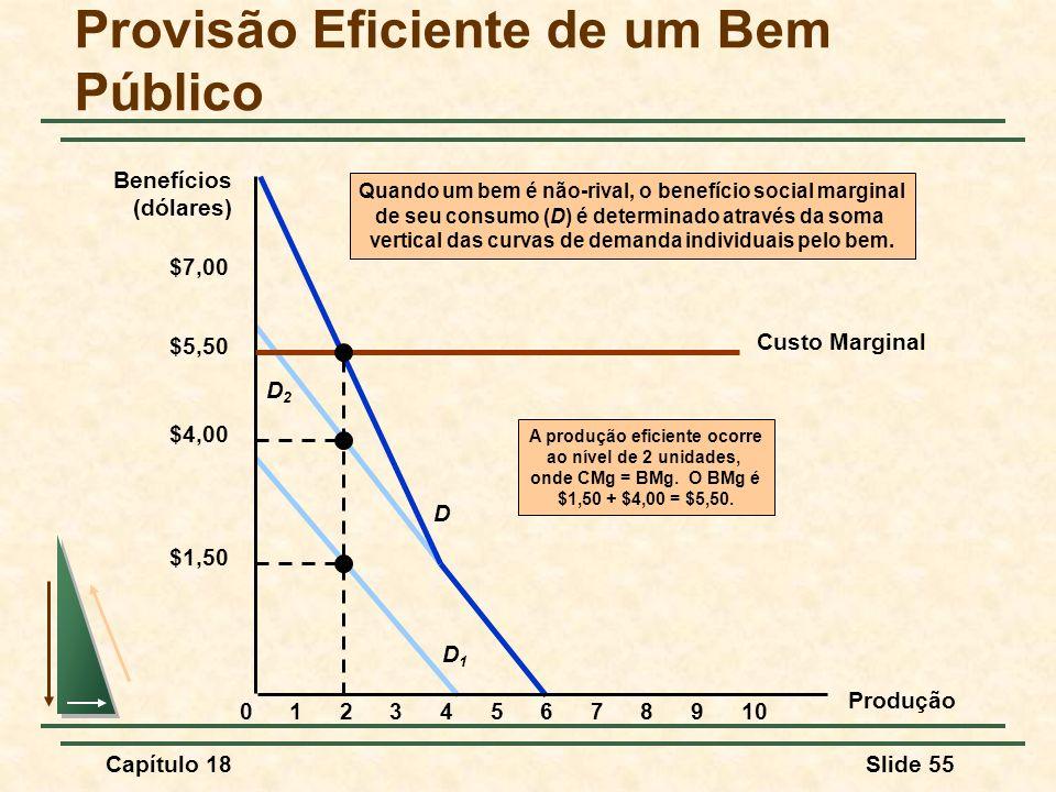 Capítulo 18Slide 55 D1D1 D2D2 D Quando um bem é não-rival, o benefício social marginal de seu consumo (D) é determinado através da soma vertical das c