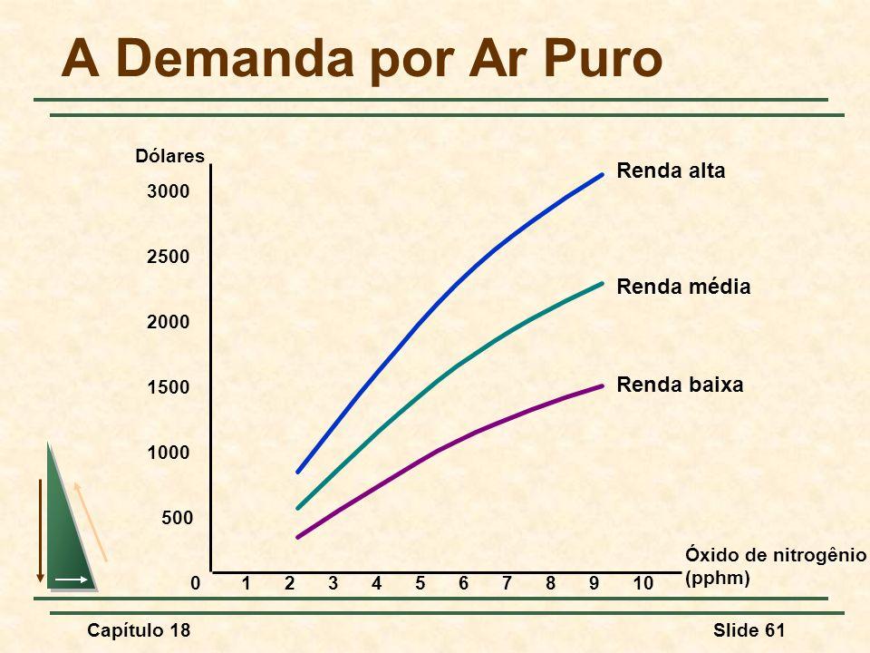 Capítulo 18Slide 61 A Demanda por Ar Puro Óxido de nitrogênio (pphm) 0 Dólares 12345678109 2000 2500 3000 500 1500 1000 Renda baixa Renda média Renda