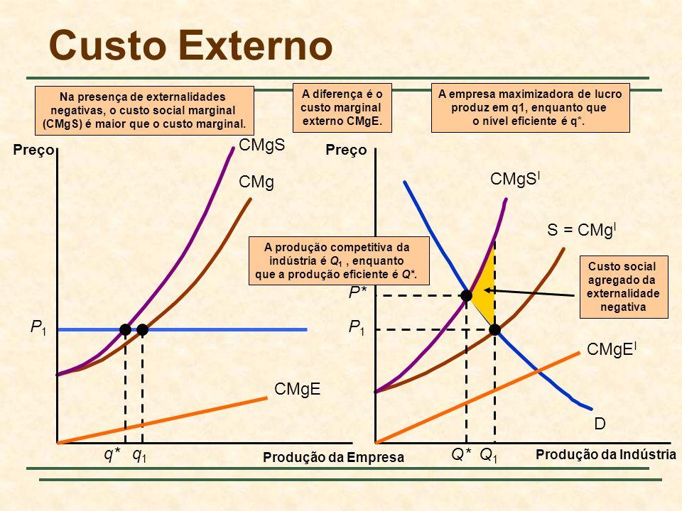 CMg S = CMg I D P1P1 Custo social agregado da externalidade negativa P1P1 q1q1 Q1Q1 CMgS CMgS I Na presença de externalidades negativas, o custo socia