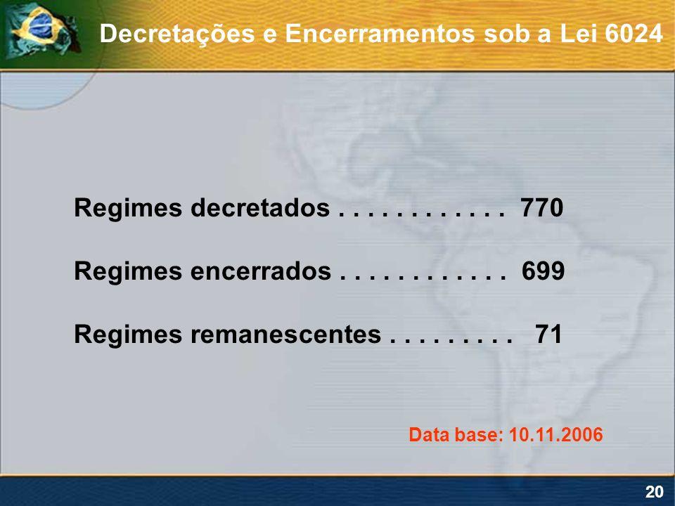 20 Regimes decretados............ 770 Regimes encerrados............ 699 Regimes remanescentes......... 71 Data base: 10.11.2006 Decretações e Encerra