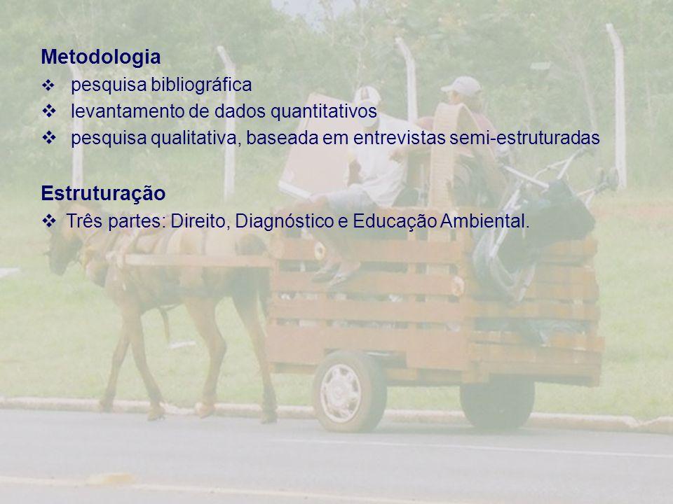 Metodologia pesquisa bibliográfica levantamento de dados quantitativos pesquisa qualitativa, baseada em entrevistas semi-estruturadas Estruturação Três partes: Direito, Diagnóstico e Educação Ambiental.
