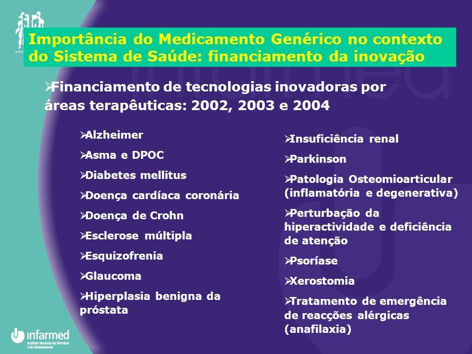 Importância do Medicamento Genérico no contexto do Sistema de Saúde: financiamento da inovação Alzheimer Asma e DPOC Diabetes mellitus Doença cardíaca