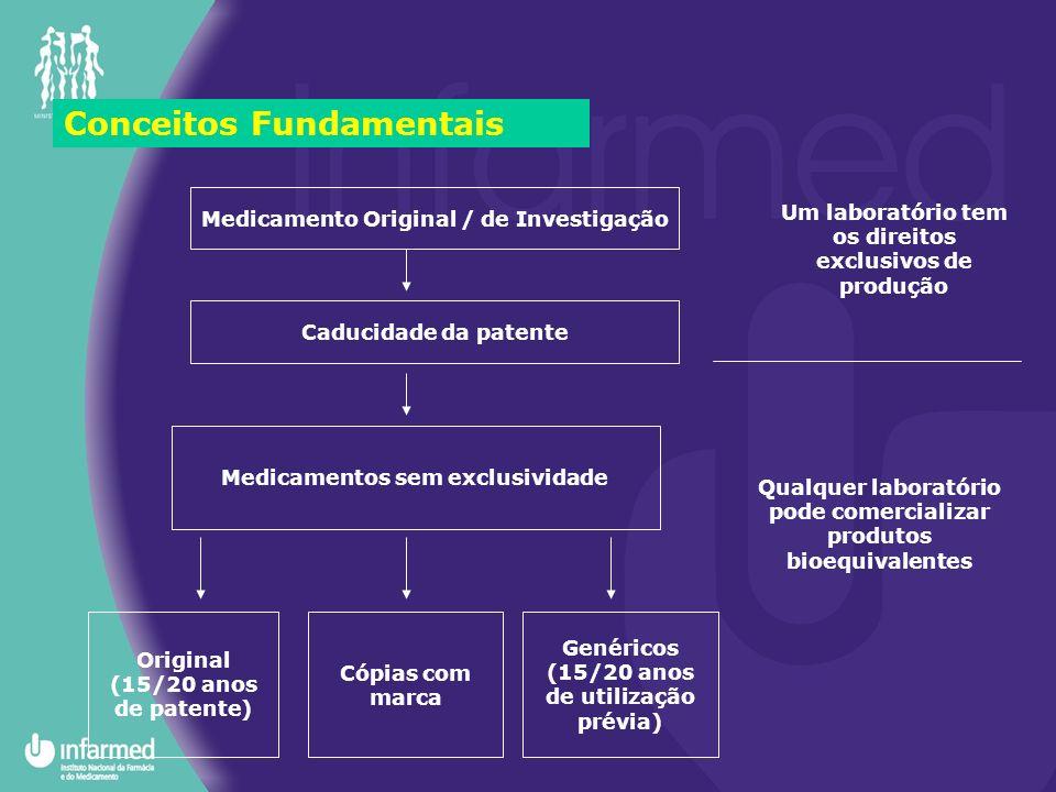 Conceitos Fundamentais Medicamento Original / de Investigação Caducidade da patente Medicamentos sem exclusividade Original (15/20 anos de patente) Có
