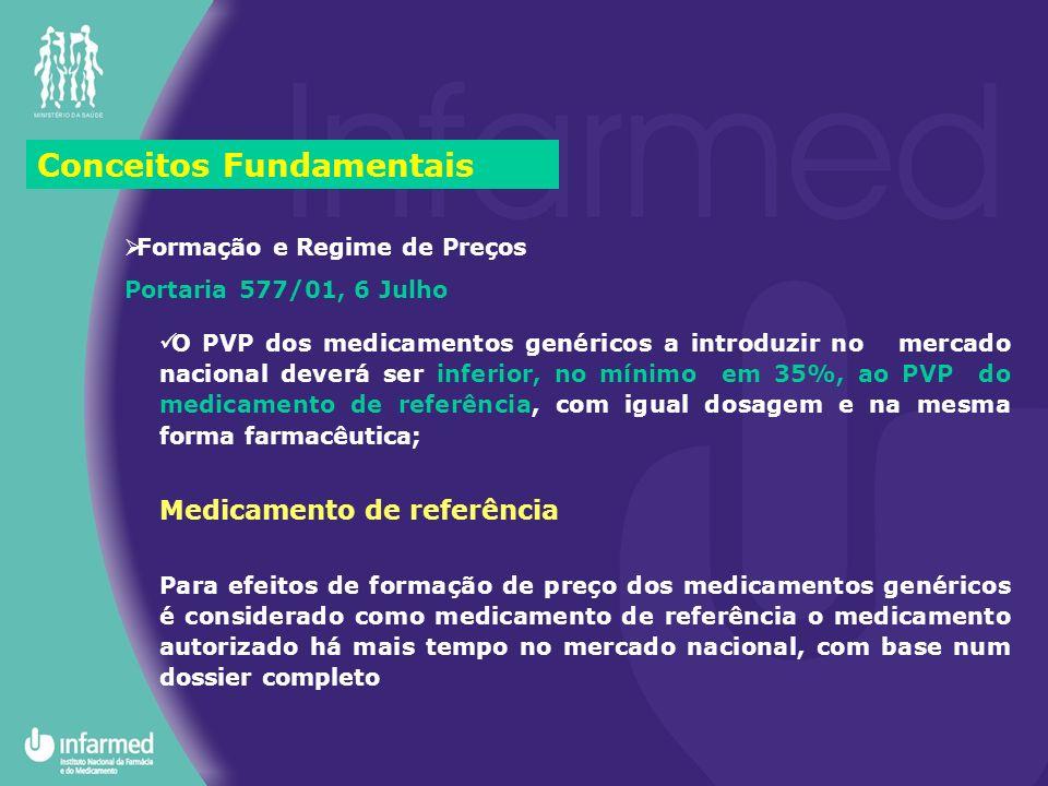 Conceitos Fundamentais Formação e Regime de Preços Portaria 577/01, 6 Julho O PVP dos medicamentos genéricos a introduzir no mercado nacional deverá s