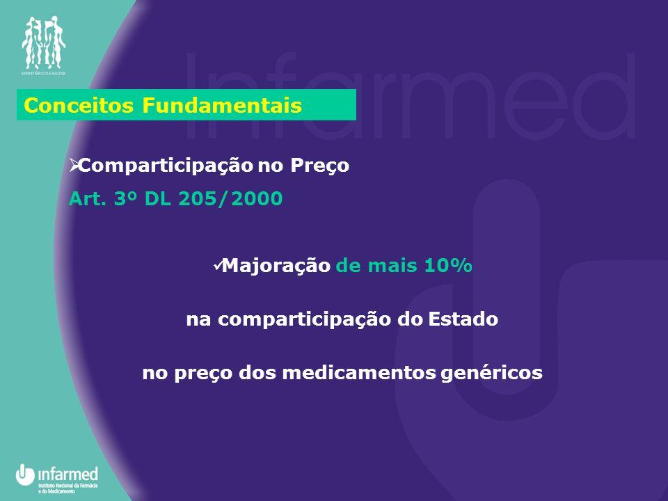 Conceitos Fundamentais Comparticipação no Preço Art. 3º DL 205/2000 Majoração de mais 10% na comparticipação do Estado no preço dos medicamentos genér