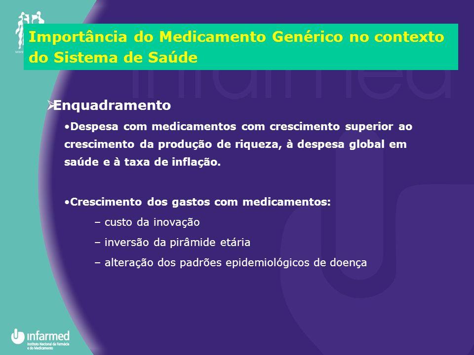 Despesa com medicamentos com crescimento superior ao crescimento da produção de riqueza, à despesa global em saúde e à taxa de inflação. Crescimento d