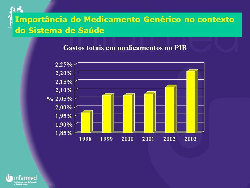 Importância do Medicamento Genérico no contexto do Sistema de Saúde: enquadramento Terapêutica racional –maximização do benefício –minimização do risco –custo mínimo