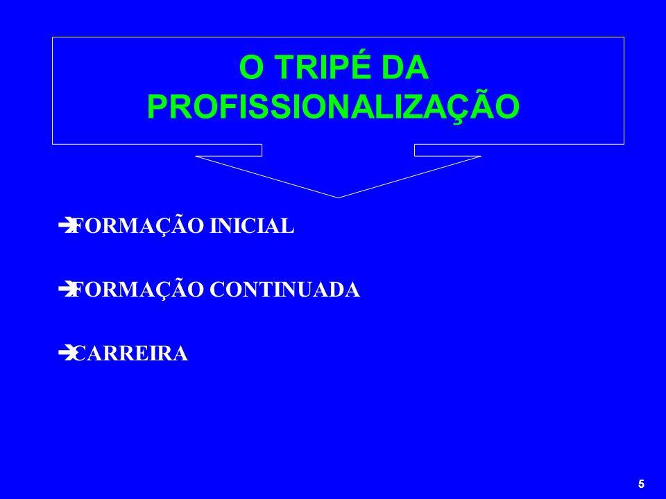 5 O TRIPÉ DA PROFISSIONALIZAÇÃO FORMAÇÃO INICIAL FORMAÇÃO CONTINUADA CARREIRA