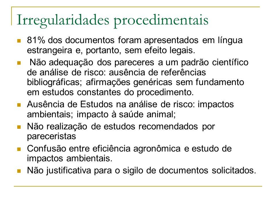Irregularidades procedimentais 81% dos documentos foram apresentados em língua estrangeira e, portanto, sem efeito legais.