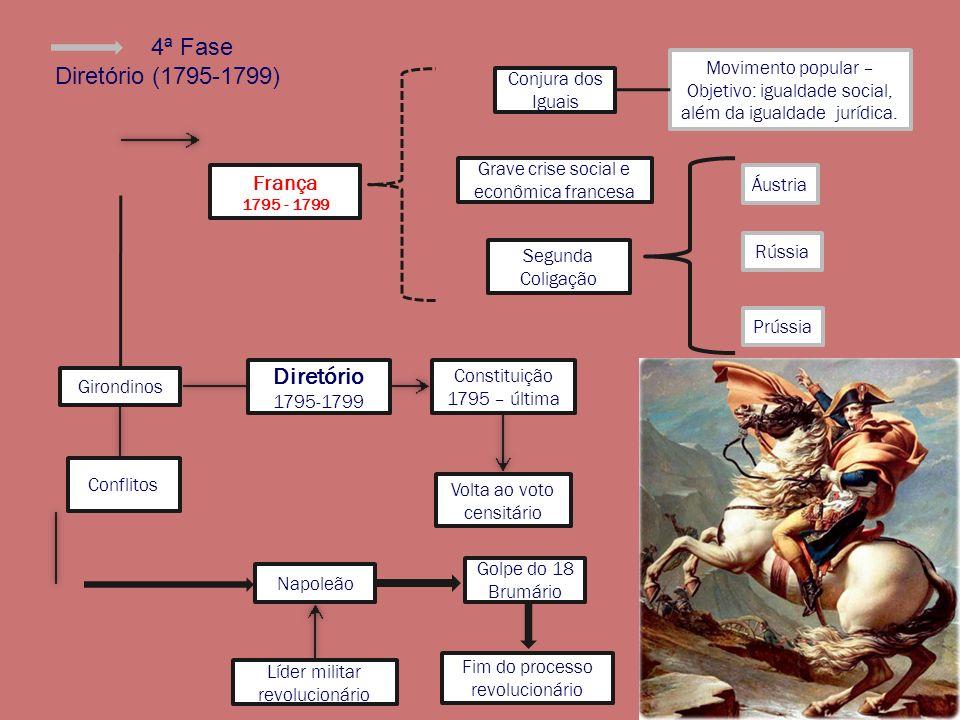 4ª Fase Diretório (1795-1799) Diretório 1795-1799 Girondinos Grave crise social e econômica francesa Napoleão Líder militar revolucionário Conjura dos