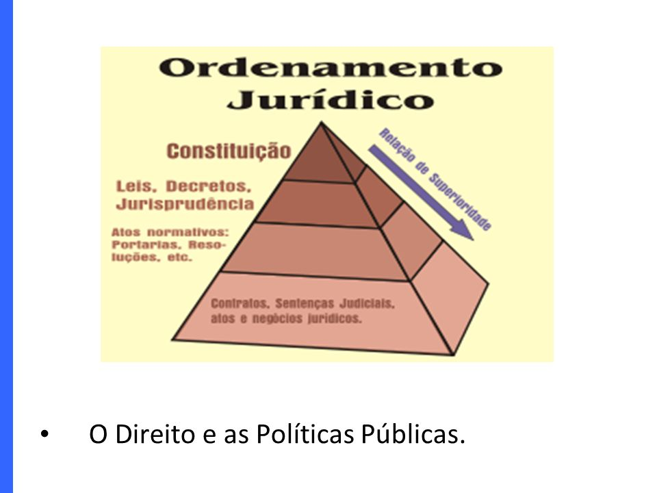 Algumas ferramentas Princípios de interpretação das leis: – Norma superior/ inferior – Norma posterior / norma anterior – Norma especial / norma geral O Estado tem 3 poderes.