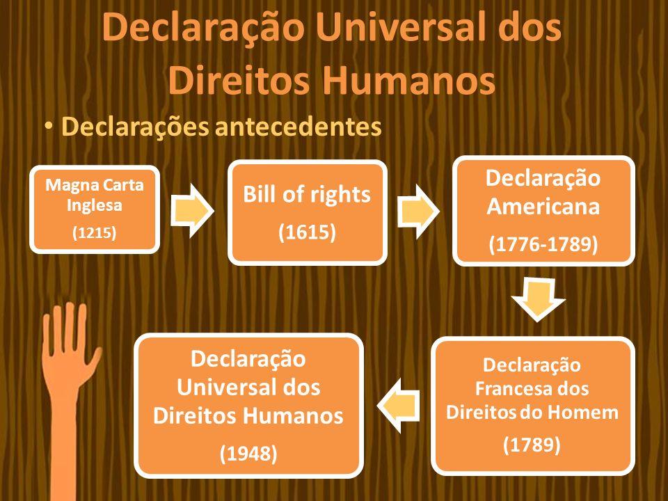 Magna Carta Inglesa (1215) Bill of rights (1615) Declaração Americana (1776-1789) Declaração Francesa dos Direitos do Homem (1789) Declaração Universa